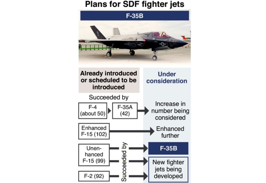 F-35B Jets Eyed to Defend Remote Isles
