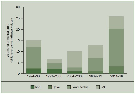 Military Spending and Arms Imports by Iran, Saudi Arabia, Qatar and the UAE
