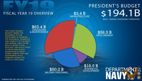 Department of the Navy Fiscal Year 19 Budget