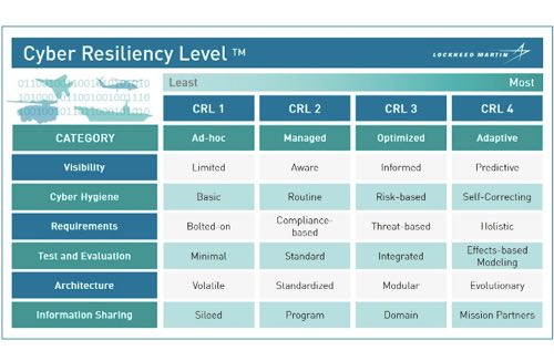 New Model Standardizes Measurement Of Cybersecurity In Critical DoD Assets